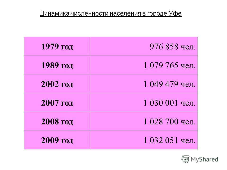 1979 год976 858 чел. 1989 год1 079 765 чел. 2002 год1 049 479 чел. 2007 год1 030 001 чел. 2008 год1 028 700 чел. 2009 год1 032 051 чел. Динамика численности населения в городе Уфе