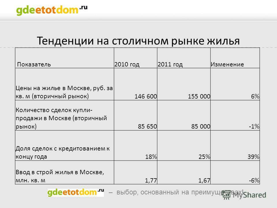 – выбор, основанный на преимуществах! Тенденции на столичном рынке жилья Показатель2010 год2011 годИзменение Цены на жилье в Москве, руб. за кв. м (вторичный рынок)146 600155 0006% Количество сделок купли- продажи в Москве (вторичный рынок)85 65085 0