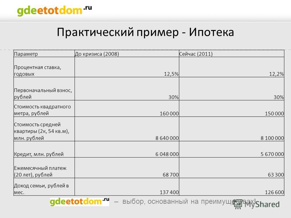 – выбор, основанный на преимуществах! Практический пример - Ипотека ПараметрДо кризиса (2008)Сейчас (2011) Процентная ставка, годовых12,5%12,2% Первоначальный взнос, рублей30% Стоимость квадратного метра, рублей160 000150 000 Стоимость средней кварти