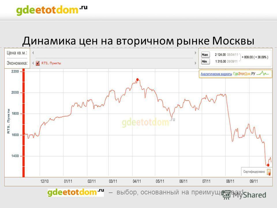 – выбор, основанный на преимуществах! Динамика цен на вторичном рынке Москвы