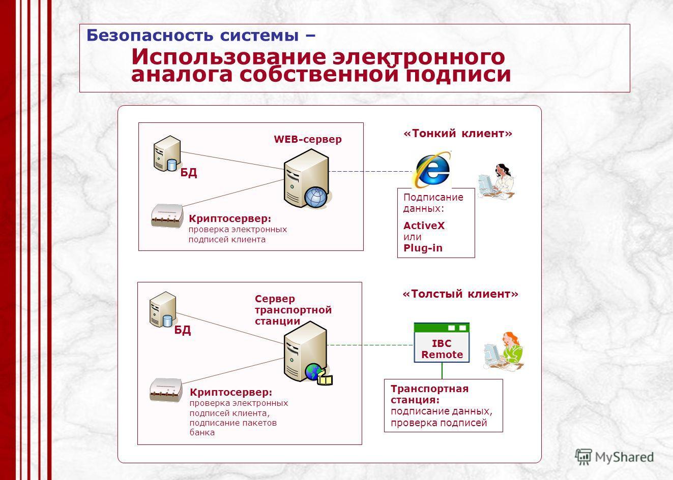 «Толстый клиент» Сервер транспортной станции БД Транспортная станция: подписание данных, проверка подписей Криптосервер: проверка электронных подписей клиента, подписание пакетов банка «Тонкий клиент» WEB-сервер БД Подписание данных: ActiveX или Plug
