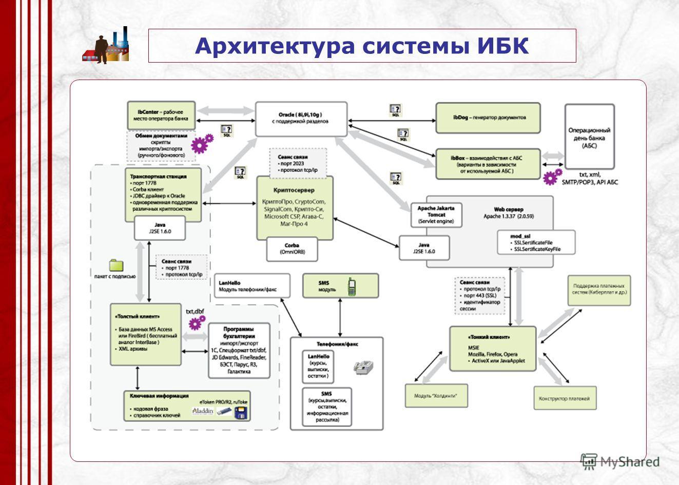 Архитектура системы ИБК