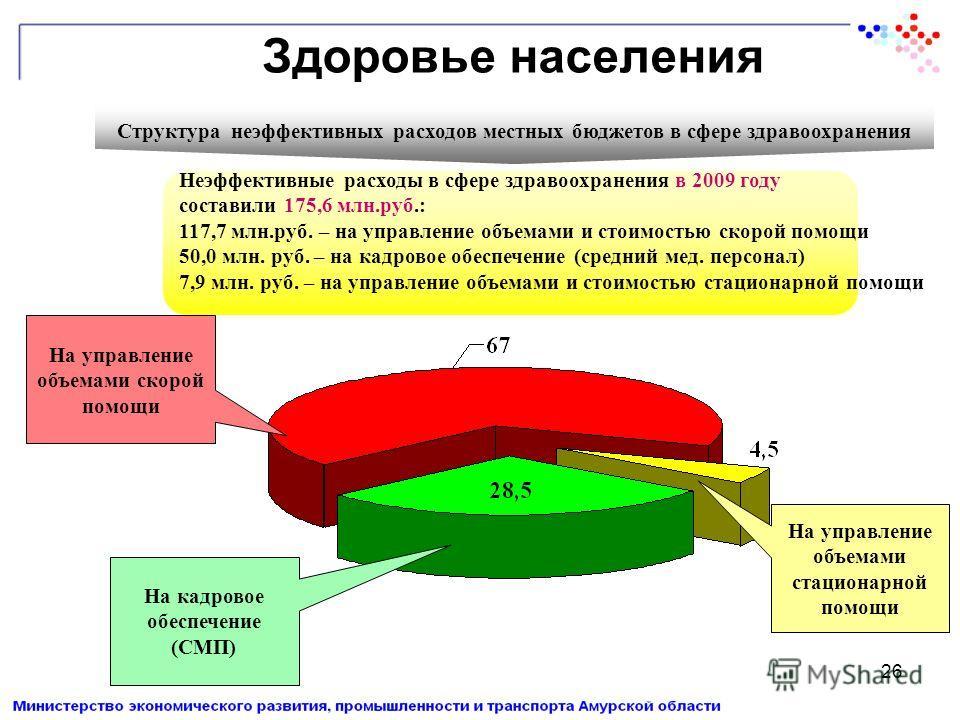 26 Здоровье населения Структура неэффективных расходов местных бюджетов в сфере здравоохранения Неэффективные расходы в сфере здравоохранения в 2009 году составили 175,6 млн.руб.: 117,7 млн.руб. – на управление объемами и стоимостью скорой помощи 50,