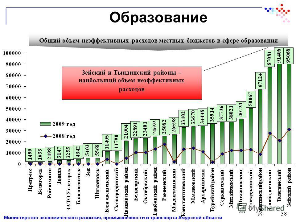 Образование Общий объем неэффективных расходов местных бюджетов в сфере образования Зейский и Тындинский районы – наибольший объем неэффективных расходов 38