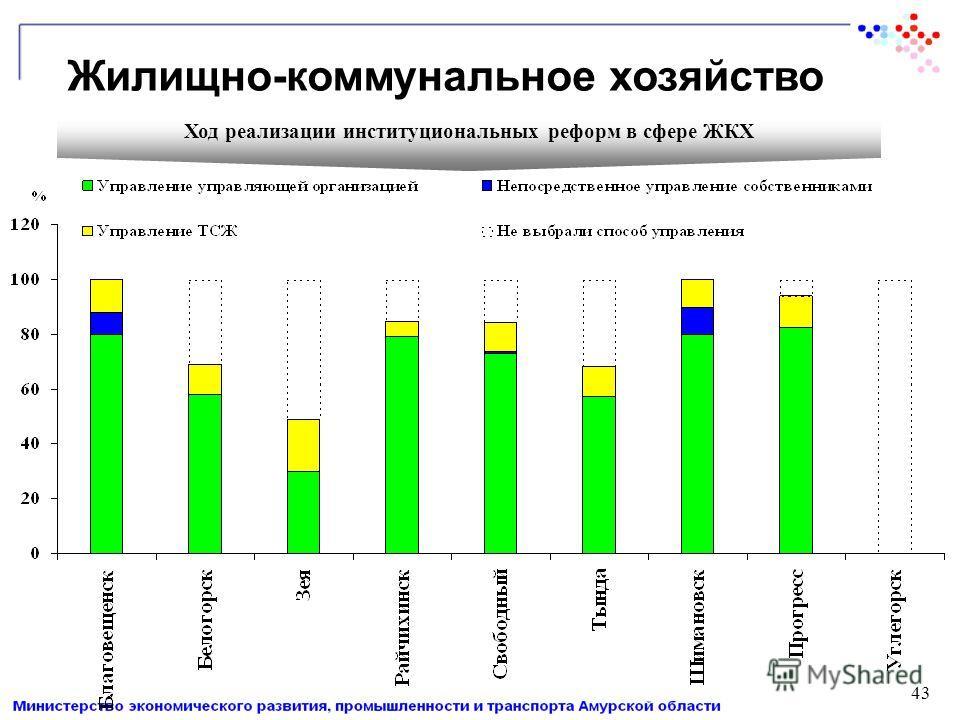 Ход реализации институциональных реформ в сфере ЖКХ Жилищно-коммунальное хозяйство 43