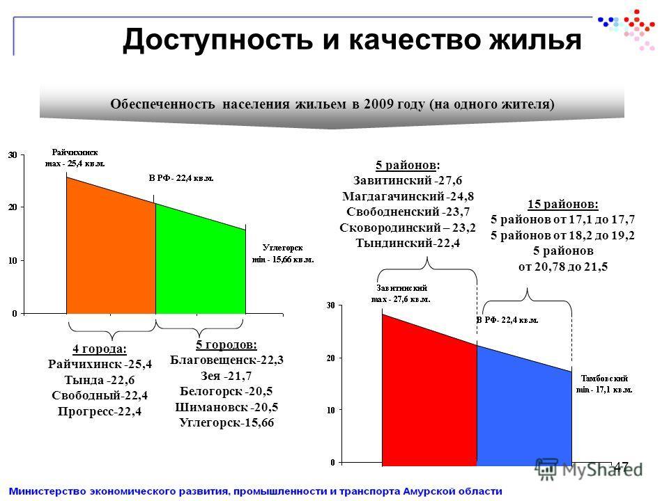 47 Доступность и качество жилья Обеспеченность населения жильем в 2009 году (на одного жителя) 4 города: Райчихинск -25,4 Тында -22,6 Свободный-22,4 Прогресс-22,4 5 городов: Благовещенск-22,3 Зея -21,7 Белогорск -20,5 Шимановск -20,5 Углегорск-15,66