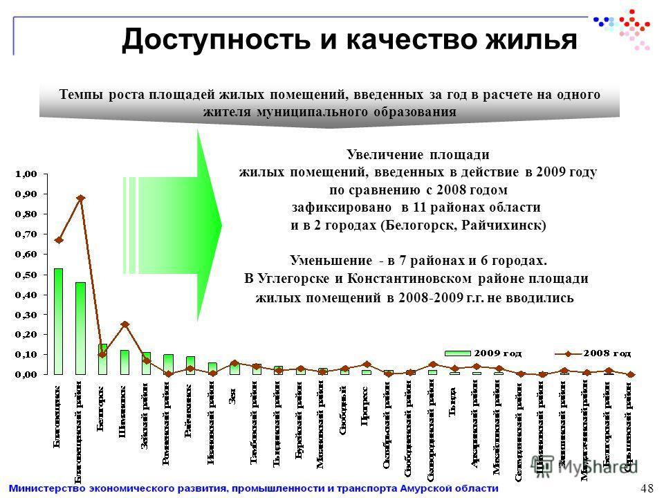 Доступность и качество жилья Темпы роста площадей жилых помещений, введенных за год в расчете на одного жителя муниципального образования Увеличение площади жилых помещений, введенных в действие в 2009 году по сравнению с 2008 годом зафиксировано в 1