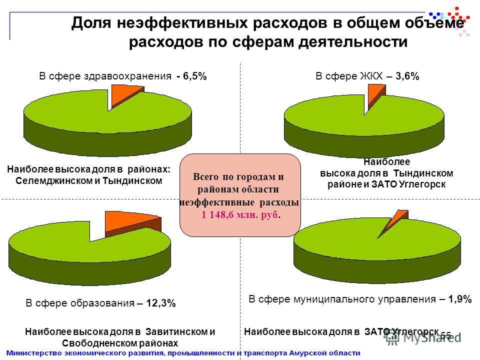 55 Доля неэффективных расходов в общем объеме расходов по сферам деятельности В сфере здравоохранения - 6,5% В сфере образования – 12,3% В сфере ЖКХ – 3,6% В сфере муниципального управления – 1,9% Наиболее высока доля в районах: Селемджинском и Тынди