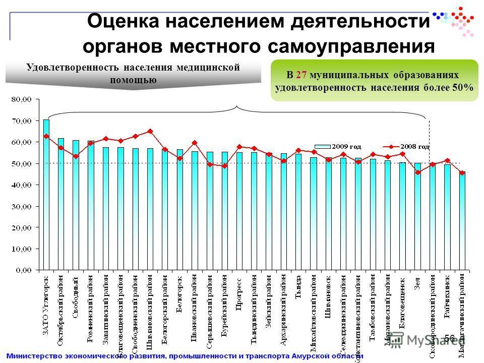 56 Оценка населением деятельности органов местного самоуправления Удовлетворенность населения медицинской помощью В 27 муниципальных образованиях удовлетворенность населения более 50%