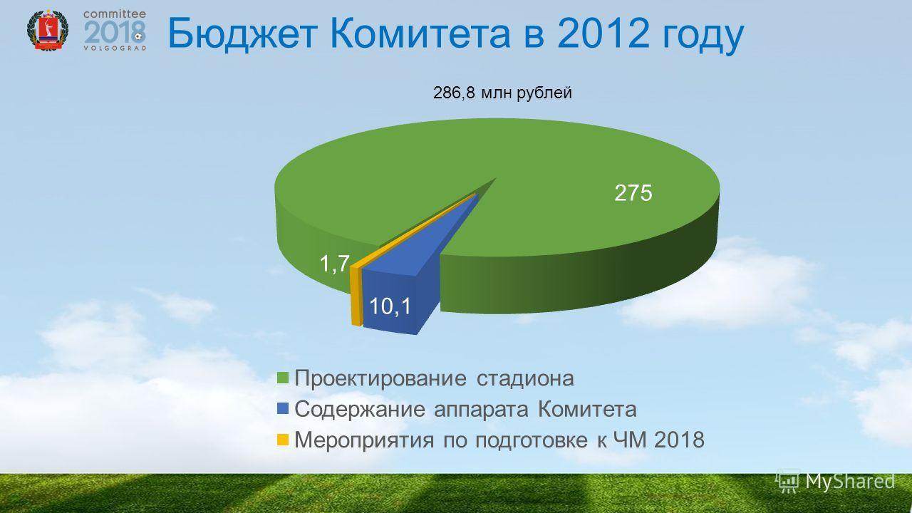 Бюджет Комитета в 2012 году 275 10,1 1,7 286,8 млн рублей