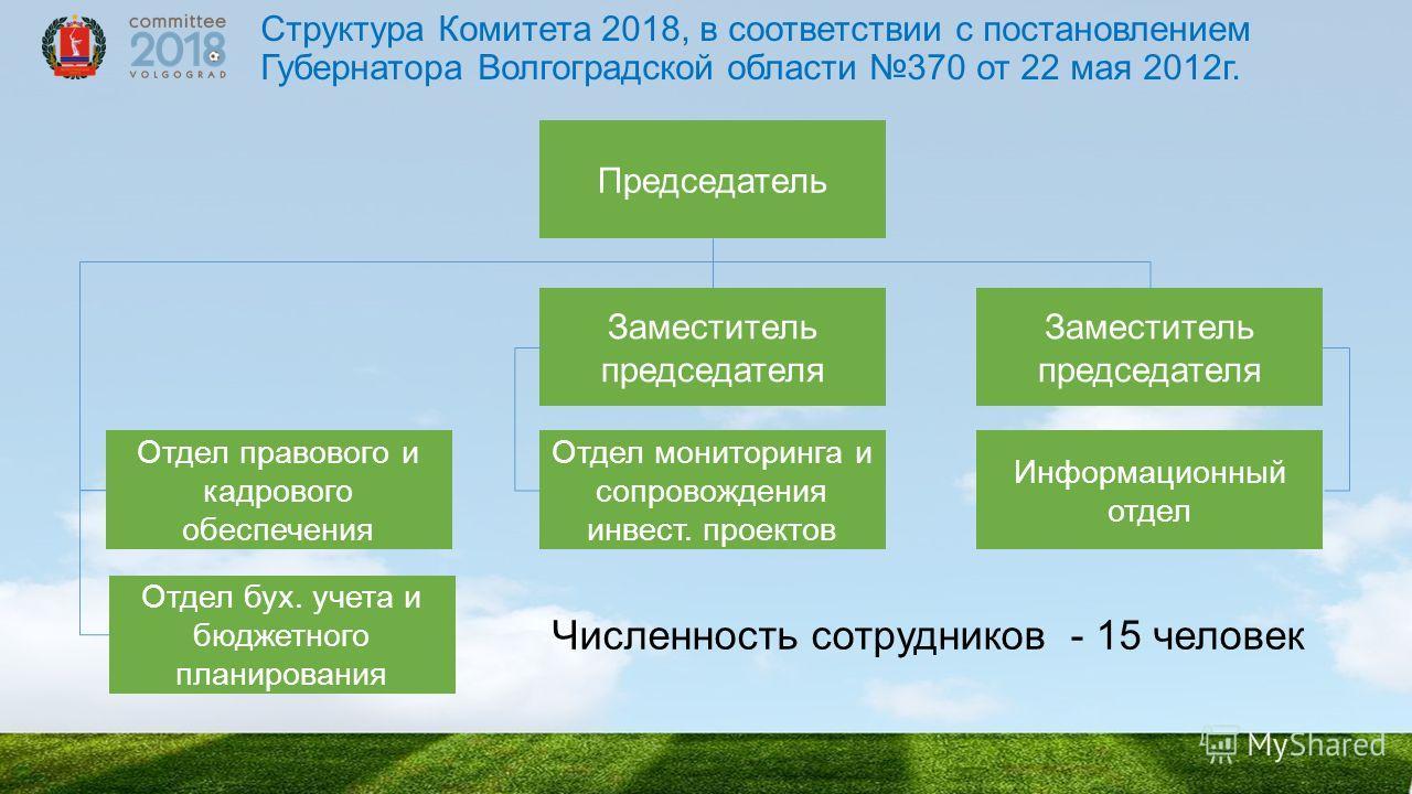 Структура Комитета 2018, в соответствии с постановлением Губернатора Волгоградской области 370 от 22 мая 2012г. Председатель Отдел бух. учета и бюджетного планирования Отдел правового и кадрового обеспечения Отдел мониторинга и сопровождения инвест.