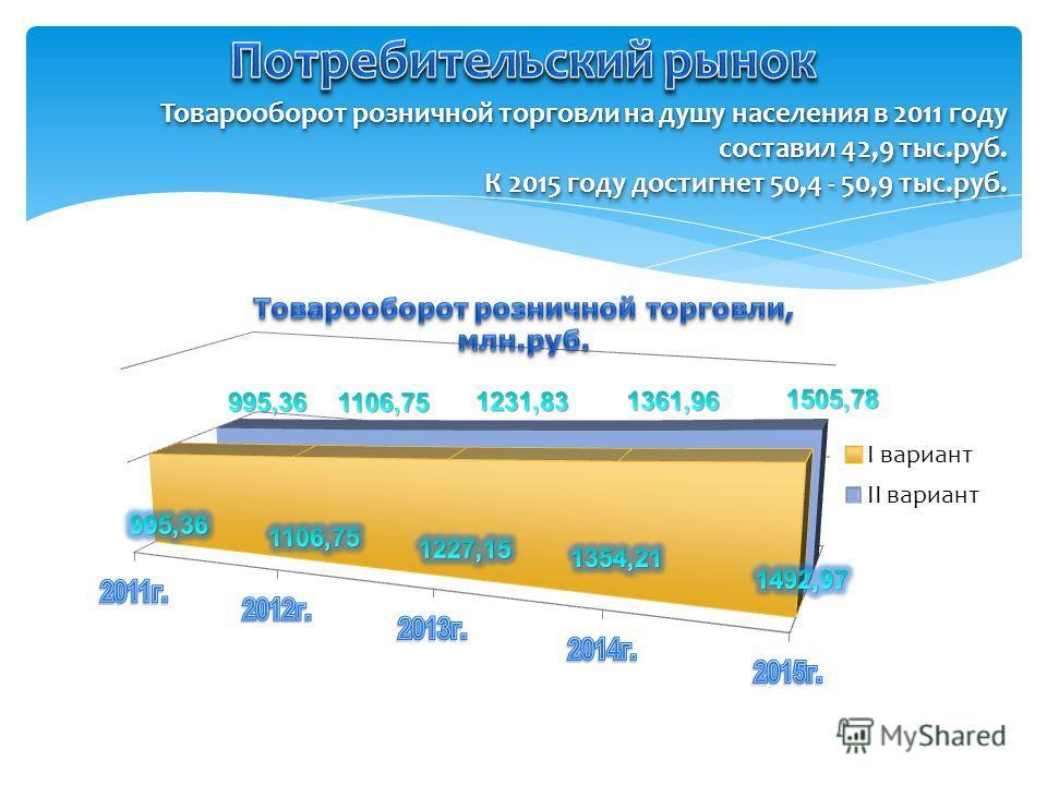 Товарооборот розничной торговли на душу населения в 2011 году составил 42,9 тыс.руб. К 2015 году достигнет 50,4 - 50,9 тыс.руб. Товарооборот розничной торговли на душу населения в 2011 году составил 42,9 тыс.руб. К 2015 году достигнет 50,4 - 50,9 тыс