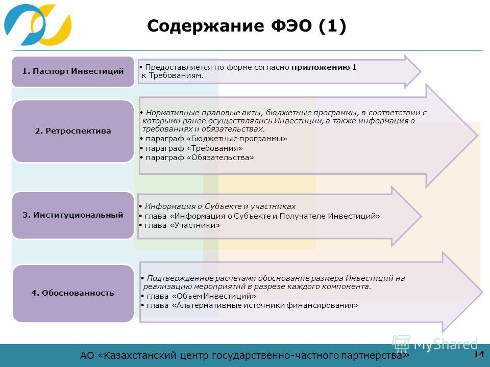 АО «Казахстанский центр государственно-частного партнерства » Содержание ФЭО (1) 14 Предоставляется по форме согласно приложению 1 к Требованиям. 1. Паспорт Инвестиций Нормативные правовые акты, бюджетные программы, в соответствии с которыми ранее ос