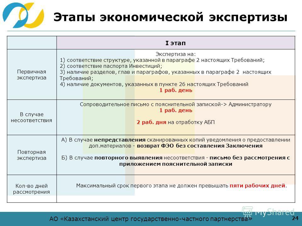 АО «Казахстанский центр государственно-частного партнерства » Этапы экономической экспертизы 24 I этап Первичная экспертиза Экспертиза на: 1) соответствие структуре, указанной в параграфе 2 настоящих Требований; 2) соответствие паспорта Инвестиций; 3