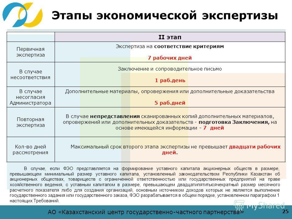 АО «Казахстанский центр государственно-частного партнерства » Этапы экономической экспертизы 25 II этап Первичная экспертиза Экспертиза на соответствие критериям 7 рабочих дней В случае несоответствия Заключение и сопроводительное письмо 1 раб.день В