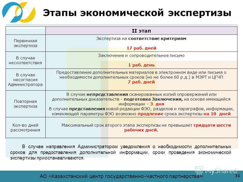 АО «Казахстанский центр государственно-частного партнерства » Этапы экономической экспертизы 31 II этап Первичная экспертиза Экспертиза на соответствие критериям 17 раб. дней В случае несоответствия Заключение и сопроводительное письмо 1 раб. день В