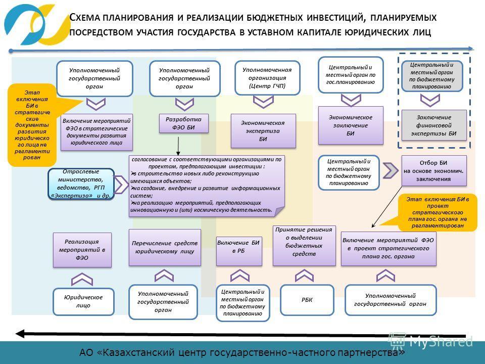 АО «Казахстанский центр государственно-частного партнерства » Центральный и местный орган по бюджетному планированию Разработка ФЭО БИ Разработка ФЭО БИ Центральный и местный орган по гос.планированию РБК Включение мероприятий ФЭО в стратегические до