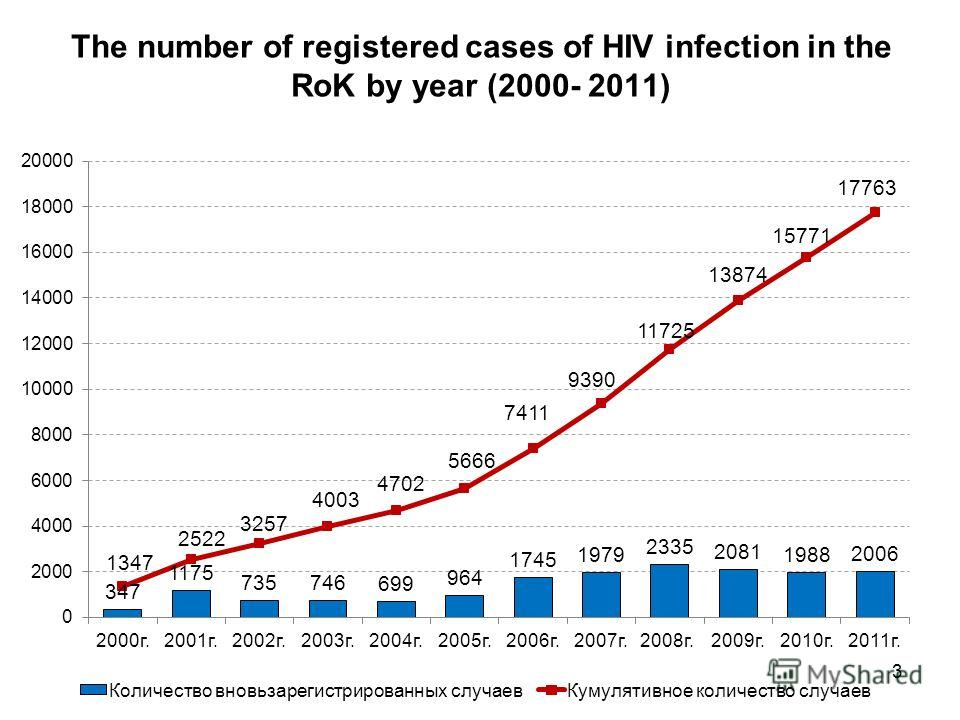 The number of registered cases of HIV infection in the RoK by year (2000- 2011) 3