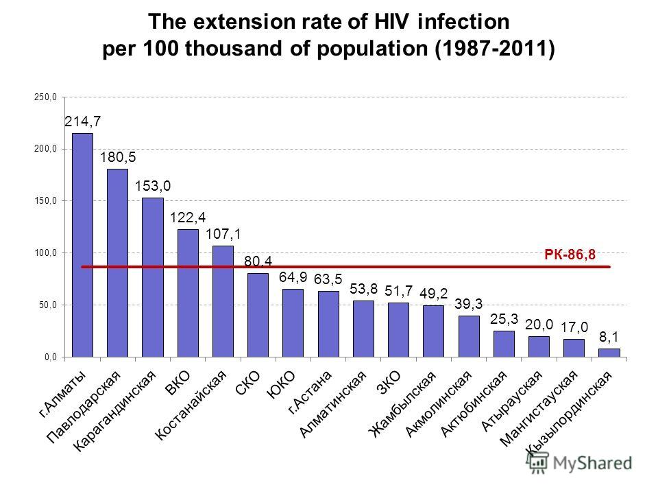 The extension rate of HIV infection per 100 thousand of population (1987-2011)