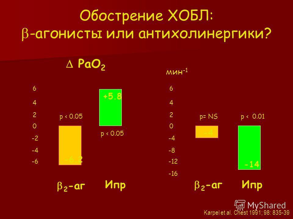 0 -2 -4 -6 РаО 2 мм Hg Ипр 2 -аг 6 4 2 0 -4 -8 -12 ЧСС мин -1 6 4 2 -16 р < 0.05 р= NSp < 0.01 Ипр 2 -аг Обострение ХОБЛ: -агонисты или антихолинергики? Karpel et al. Chest 1991; 98: 835-39 +5.8 -4-4 -14 р < 0.05 -6.2