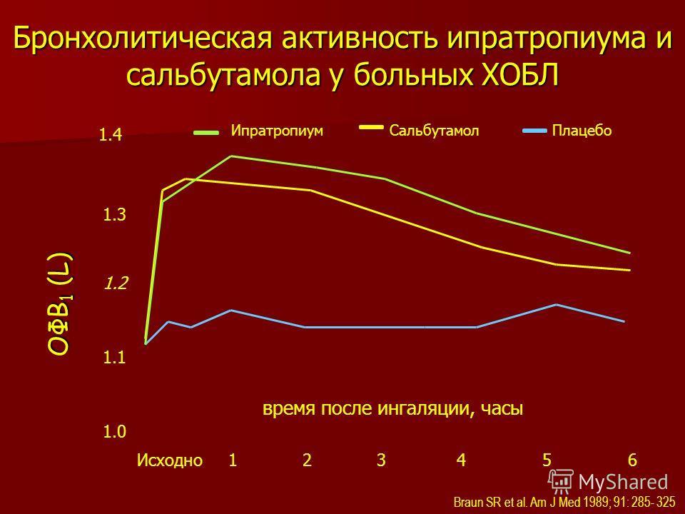 1 время после ингаляции, часы 23456Исходно 1.0 1.1 1.2 1.3 1.4 Braun SR et al. Am J Med 1989; 91: 285- 325 ИпратропиумСальбутамол Плацебо ОФВ 1 (L) Бронхолитическая активность ипратропиума и сальбутамола у больных ХОБЛ