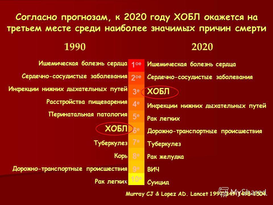 Согласно прогнозам, к 2020 году ХОБЛ окажется на третьем месте среди наиболее значимых причин смерти Murray CJ & Lopez AD. Lancet 1997;349:1498–1504. Ишемическая болезнь сердца Сердечно-сосудистые заболевания Инфекции нижних дыхательных путей Расстро