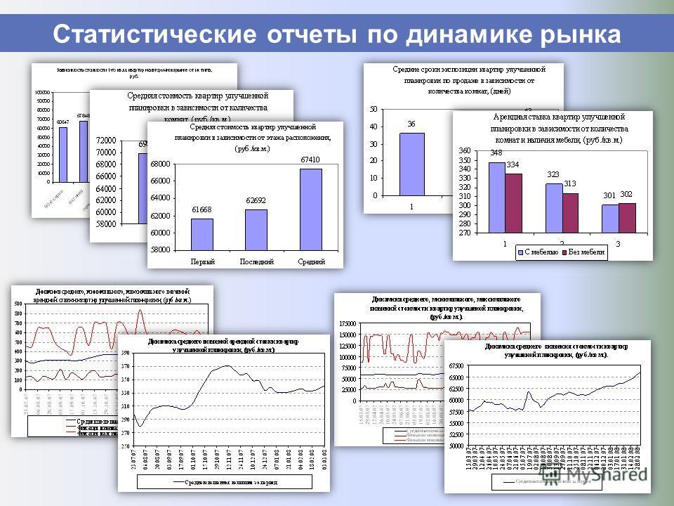 Статистические отчеты по динамике рынка