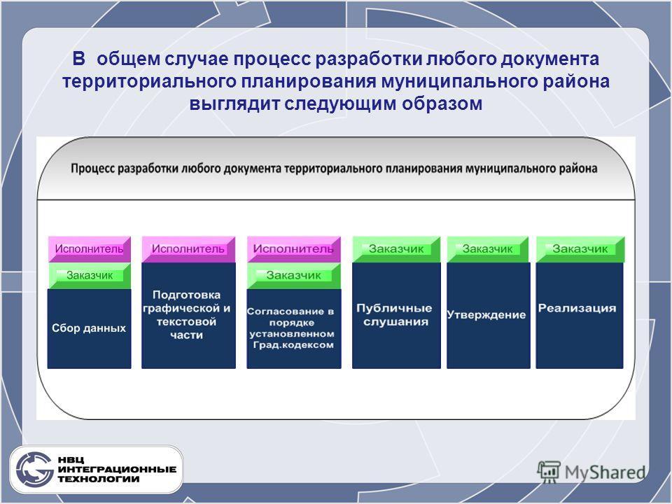 В общем случае процесс разработки любого документа территориального планирования муниципального района выглядит следующим образом.