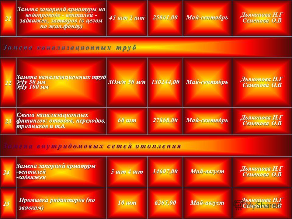21 Замена запорной арматуры на водопроводе - вентилей - задвижек, затворов (в целом по жил.фонду) 45 шт 2 шт 25861,00Май-сентябрь Дьяконова Н.Г Семенова О.В Замена канализационных труб 22 Ду 50 мм Ду 50 мм Ду 100 мм Ду 100 мм ЗОм/п 50 м/п 130244,00Ма