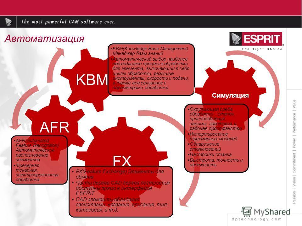 Автоматизация FX FX(Feature Exchange) Элементы для обмена Части дерева CAD дерева построения доступны прямо в интерфейсе ESPRIT CAD элементы обладают свойствами: название, описание, тип, категория, и т.д. AFR AFR(Automated Feature Recognition) Автома