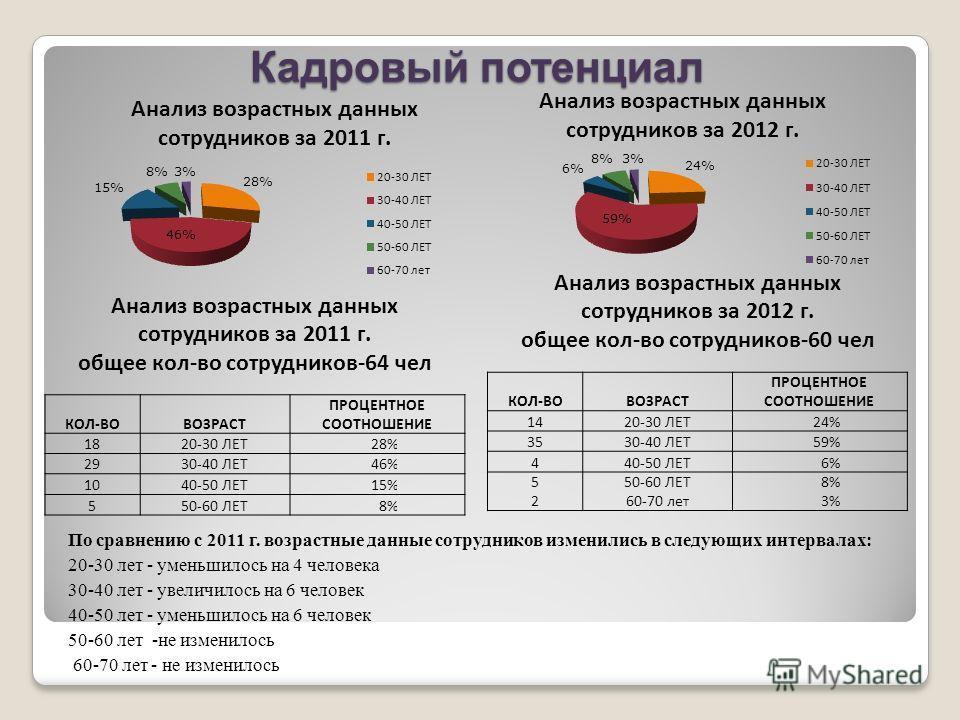 Кадровый потенциал Анализ возрастных данных сотрудников за 2011 г. общее кол-во сотрудников-64 чел КОЛ-ВОВОЗРАСТ ПРОЦЕНТНОЕ СООТНОШЕНИЕ 1820-30 ЛЕТ28% 2930-40 ЛЕТ46% 1040-50 ЛЕТ15% 550-60 ЛЕТ8% Анализ возрастных данных сотрудников за 2012 г. общее ко