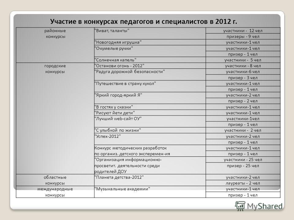 Участие в конкурсах педагогов и специалистов в 2012 г. районные