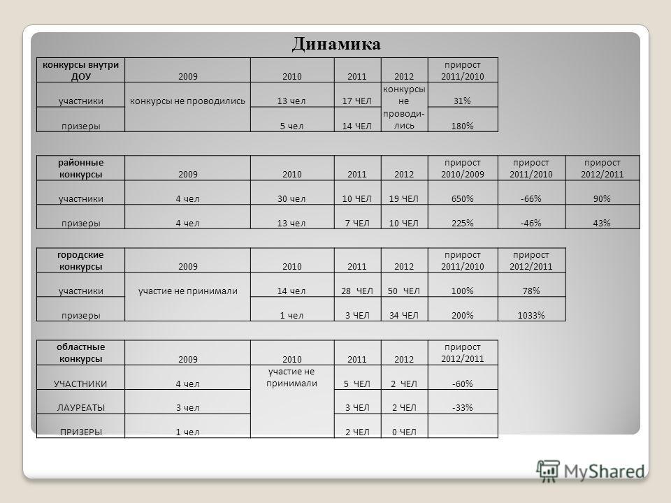 Динамика конкурсы внутри ДОУ2009201020112012 прирост 2011/2010 участникиконкурсы не проводились13 чел17 ЧЕЛ конкурсы не31% призеры 5 чел14 ЧЕЛ проводи- лись180% районные конкурсы2009201020112012 прирост 2010/2009 прирост 2011/2010 прирост 2012/2011 у