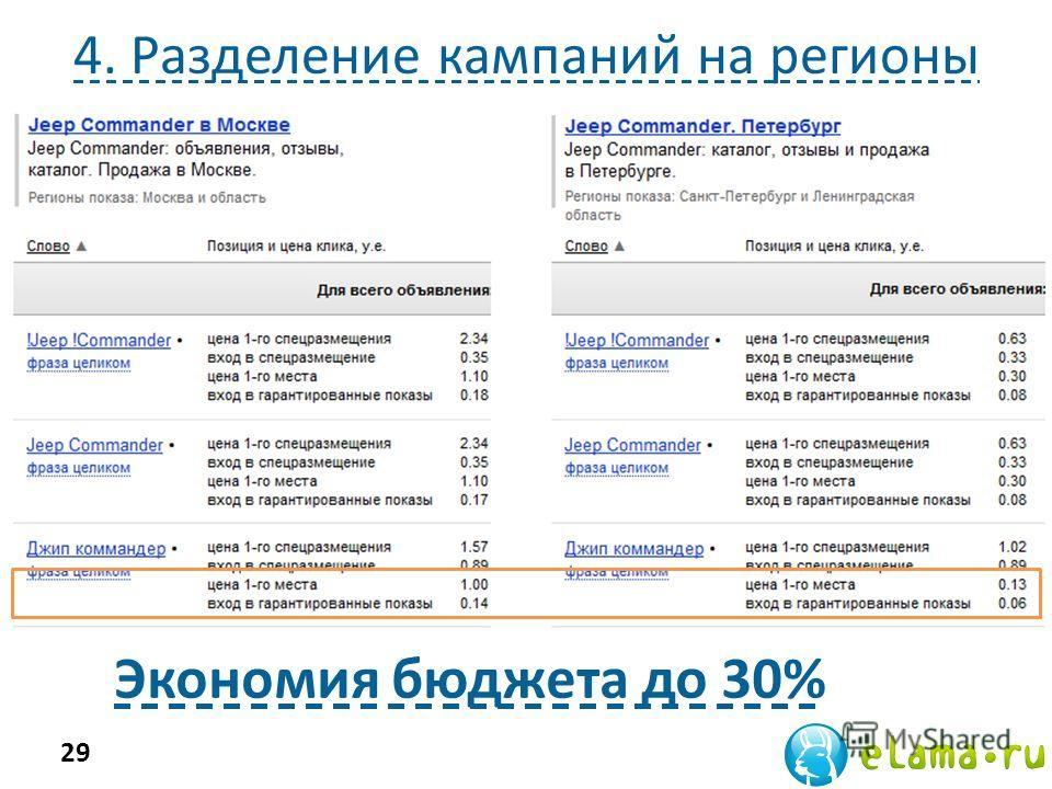 4. Разделение кампаний на регионы Экономия бюджета до 30% 29 Конкуренция и ставки по одному и тому же запросу в Москве выше, чем в других регионах