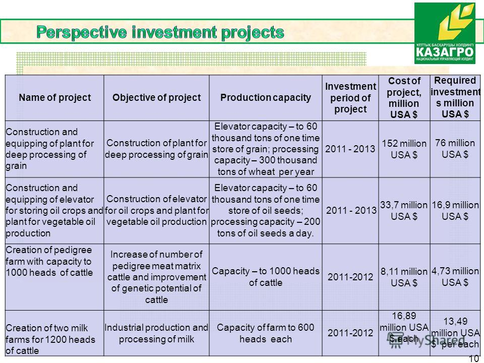 Name of projectObjective of projectProduction capacity Investment period of project Cost of project, million USA $ Required investment s million USA $ Construction and equipping of plant for deep processing of grain Construction of plant for deep pro