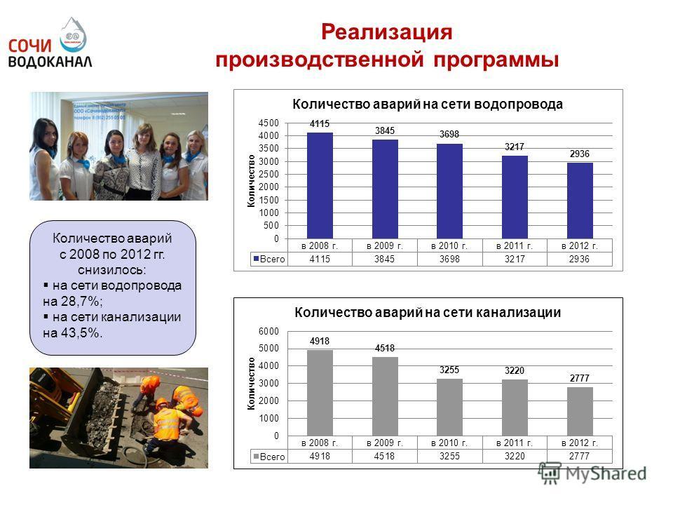 Реализация производственной программы Количество аварий с 2008 по 2012 гг. снизилось: на сети водопровода на 28,7%; на сети канализации на 43,5%.