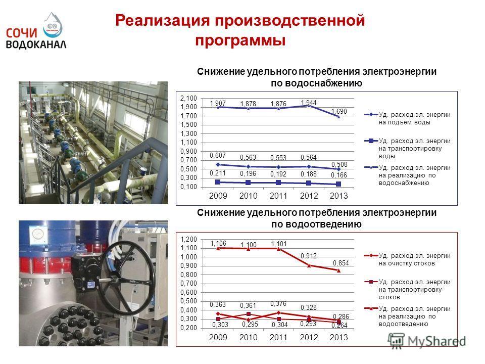 Реализация производственной программы Снижение удельного потребления электроэнергии по водоснабжению Снижение удельного потребления электроэнергии по водоотведению