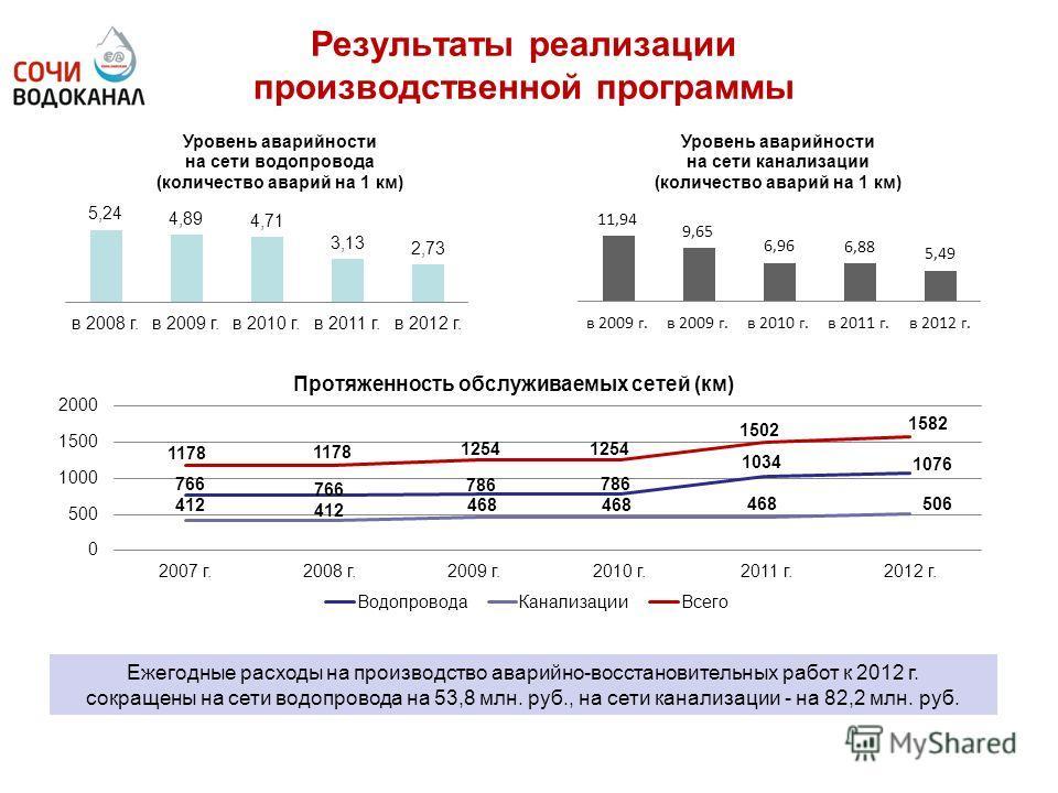 Результаты реализации производственной программы Ежегодные расходы на производство аварийно-восстановительных работ к 2012 г. сокращены на сети водопровода на 53,8 млн. руб., на сети канализации - на 82,2 млн. руб.
