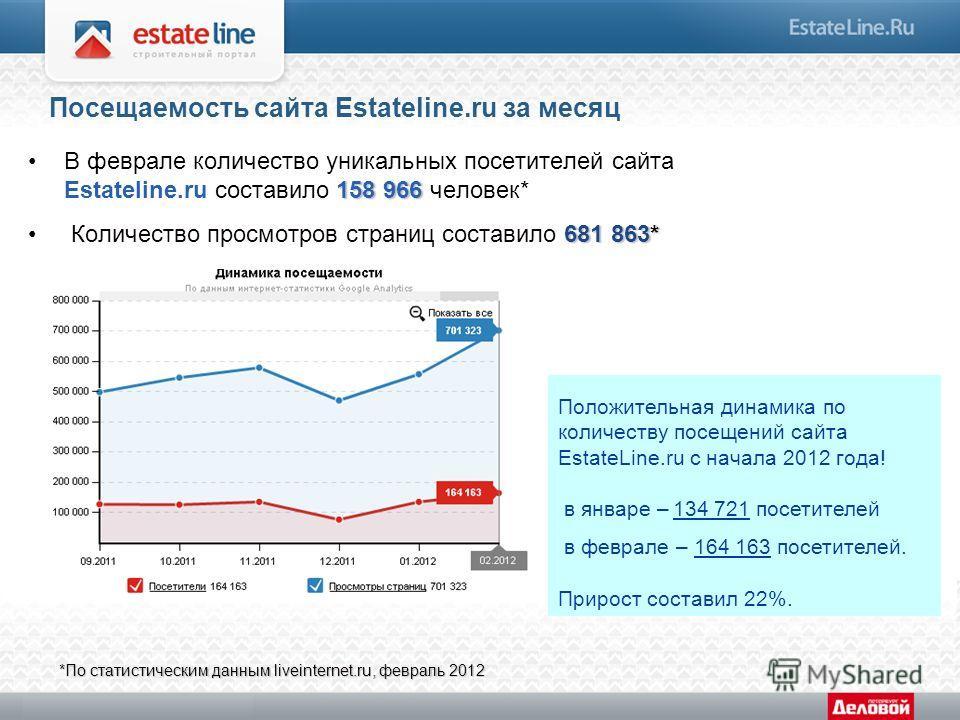 Посещаемость сайта Estateline.ru за месяц 158 966В феврале количество уникальных посетителей сайта Estateline.ru составило 158 966 человек* 681 863* Количество просмотров страниц составило 681 863* *По статистическим данным liveinternet.ru, февраль 2