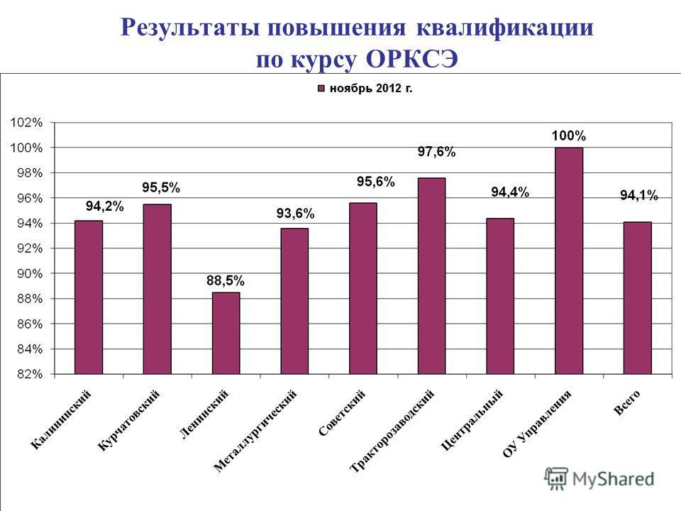 Результаты повышения квалификации по курсу ОРКСЭ