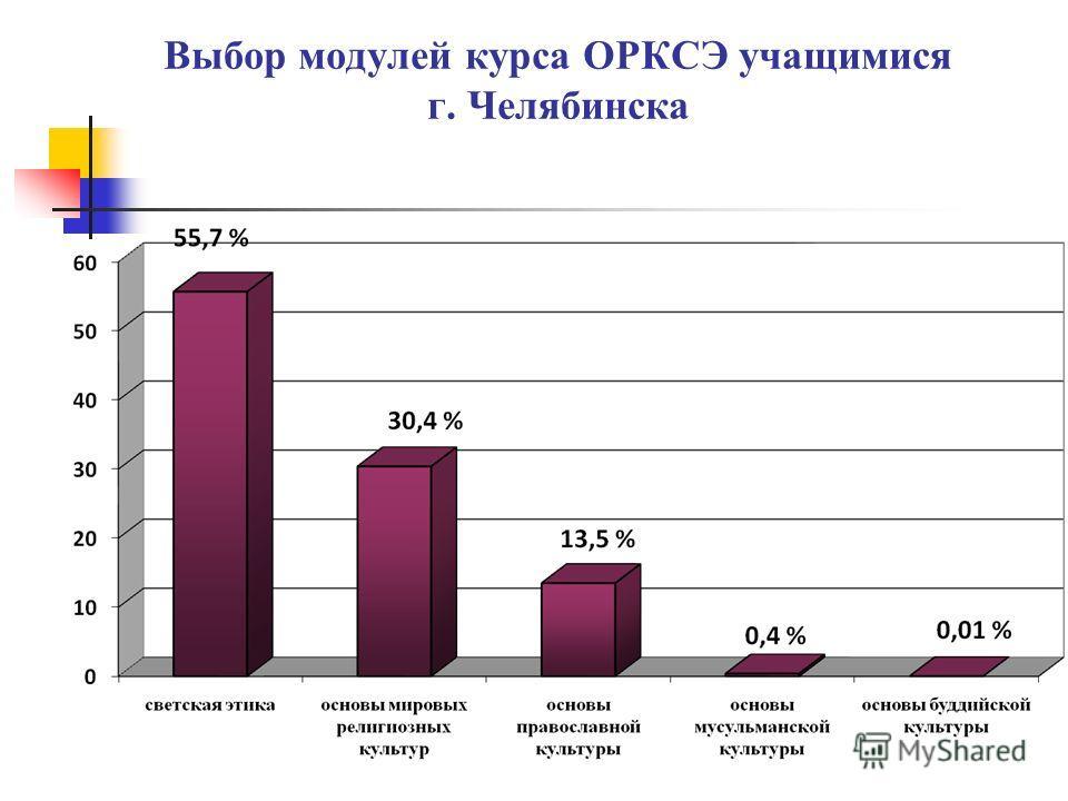 Выбор модулей курса ОРКСЭ учащимися г. Челябинска