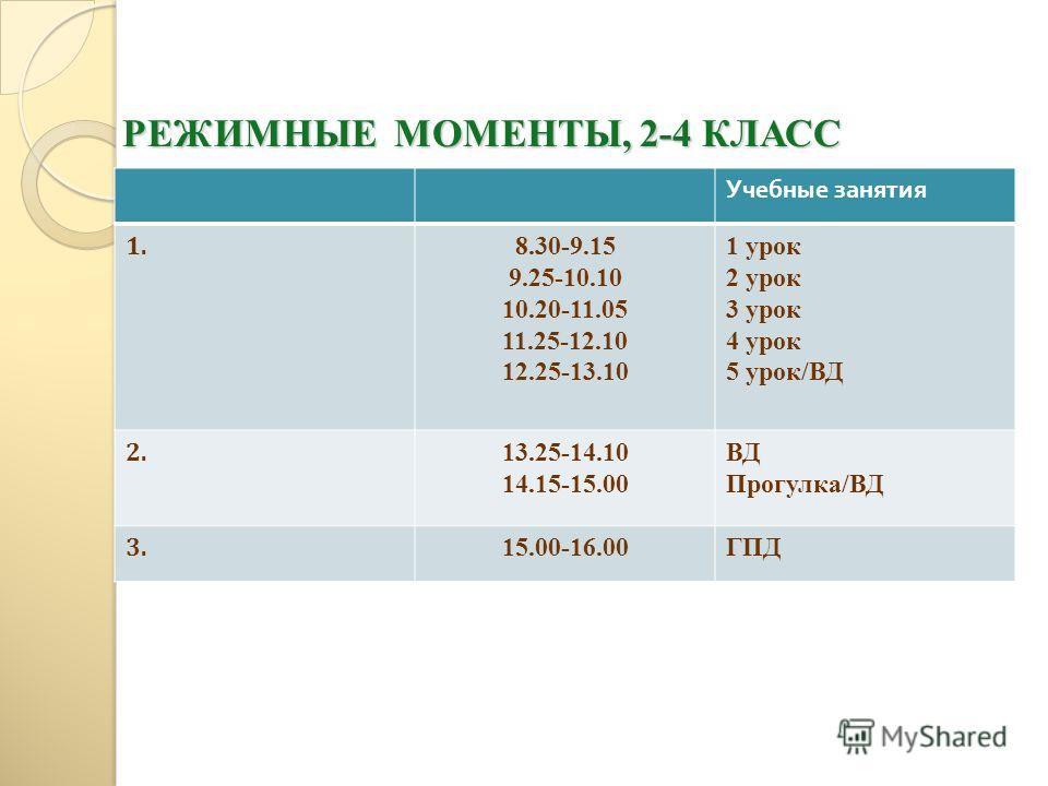 РЕЖИМНЫЕ МОМЕНТЫ, 2-4 КЛАСС Учебные занятия 1. 8.30-9.15 9.25-10.10 10.20-11.05 11.25-12.10 12.25-13.10 1 урок 2 урок 3 урок 4 урок 5 урок/ВД 2. 13.25-14.10 14.15-15.00 ВД Прогулка/ВД 3. 15.00-16.00ГПД