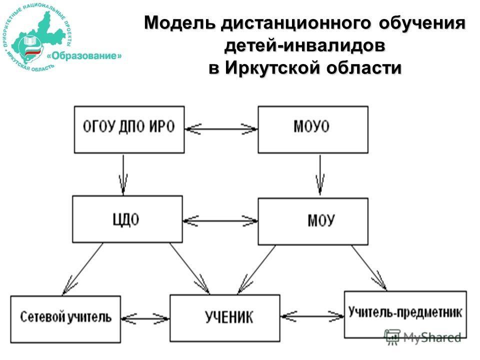 Модель дистанционного обучения детей-инвалидов в Иркутской области