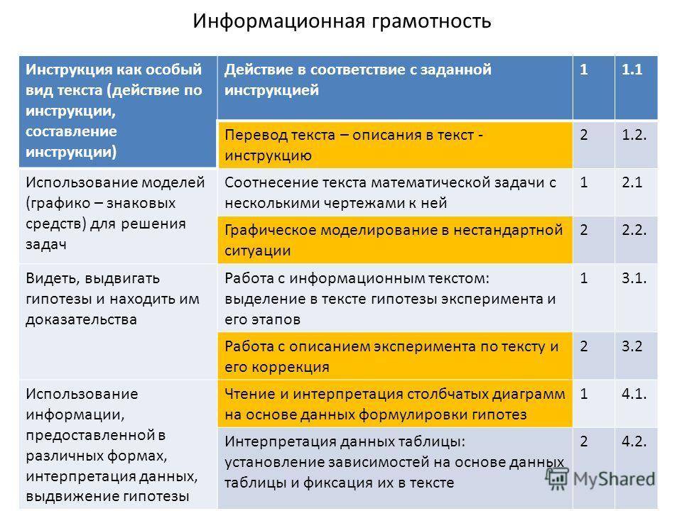 Информационная грамотность Инструкция как особый вид текста (действие по инструкции, составление инструкции) Действие в соответствие с заданной инструкцией 11.1 Перевод текста – описания в текст - инструкцию 21.2. Использование моделей (графико – зна