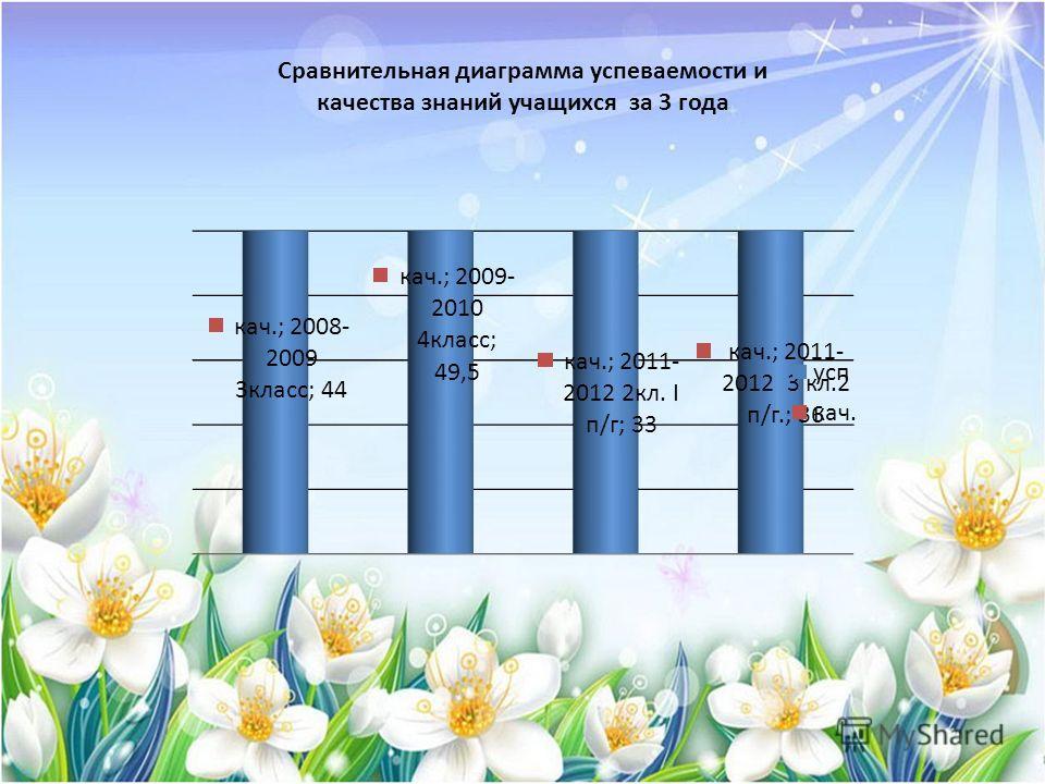 Сравнительная диаграмма успеваемости и качества знаний учащихся за 3 года