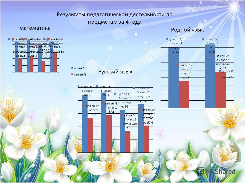 математика Русский язык Родной язык Результаты педагогической деятельности по предметам за 4 года