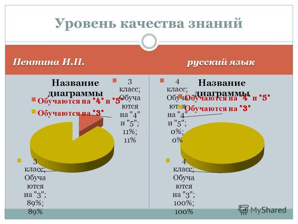 русский язык Уровень качества знаний
