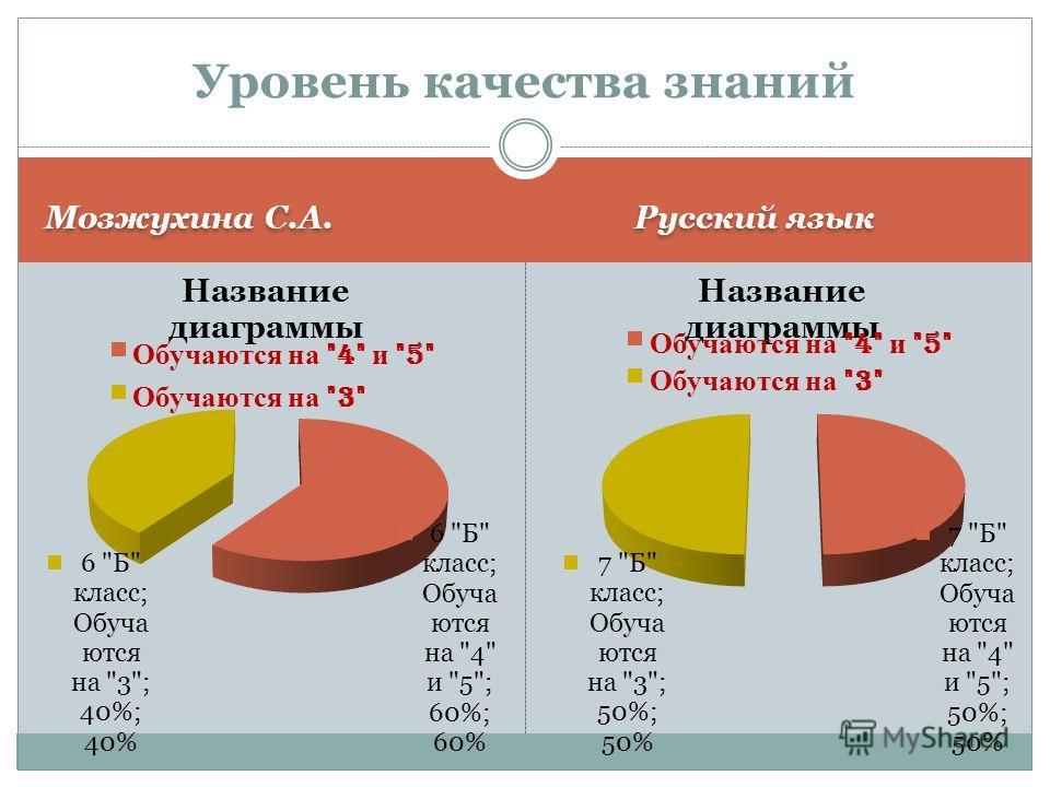 Мозжухина С.А. Русский язык Уровень качества знаний