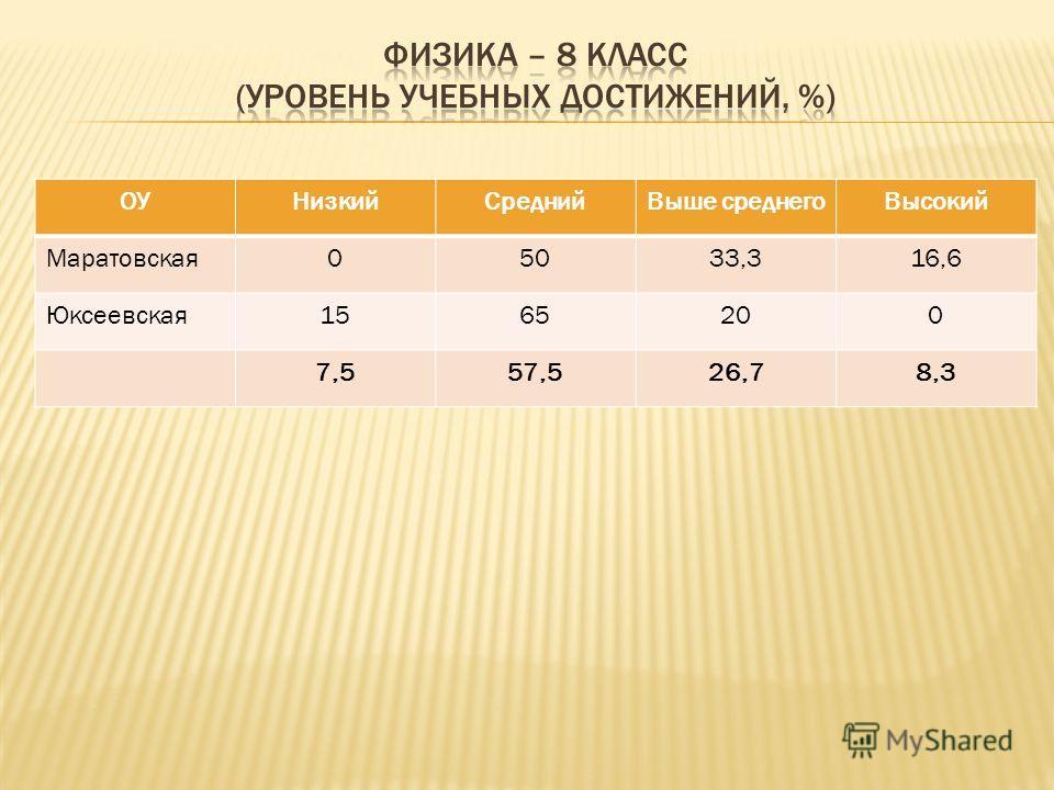 ОУНизкийСреднийВыше среднегоВысокий Маратовская05033,316,6 Юксеевская1565200 7,557,526,78,3