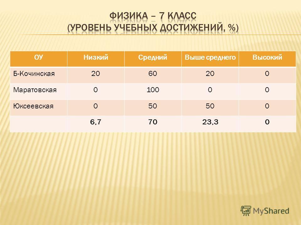 ОУНизкийСреднийВыше среднегоВысокий Б-Кочинская2060200 Маратовская010000 Юксеевская050 0 6,77023,30